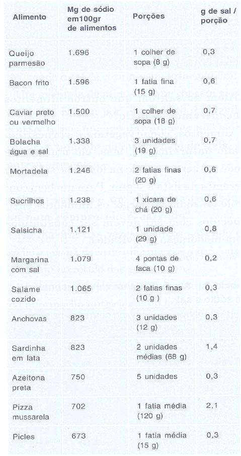 Dieta do paciente renal cronico
