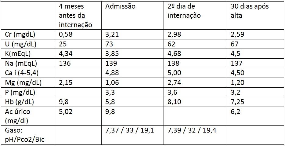 tabela_hIpomagnesemia